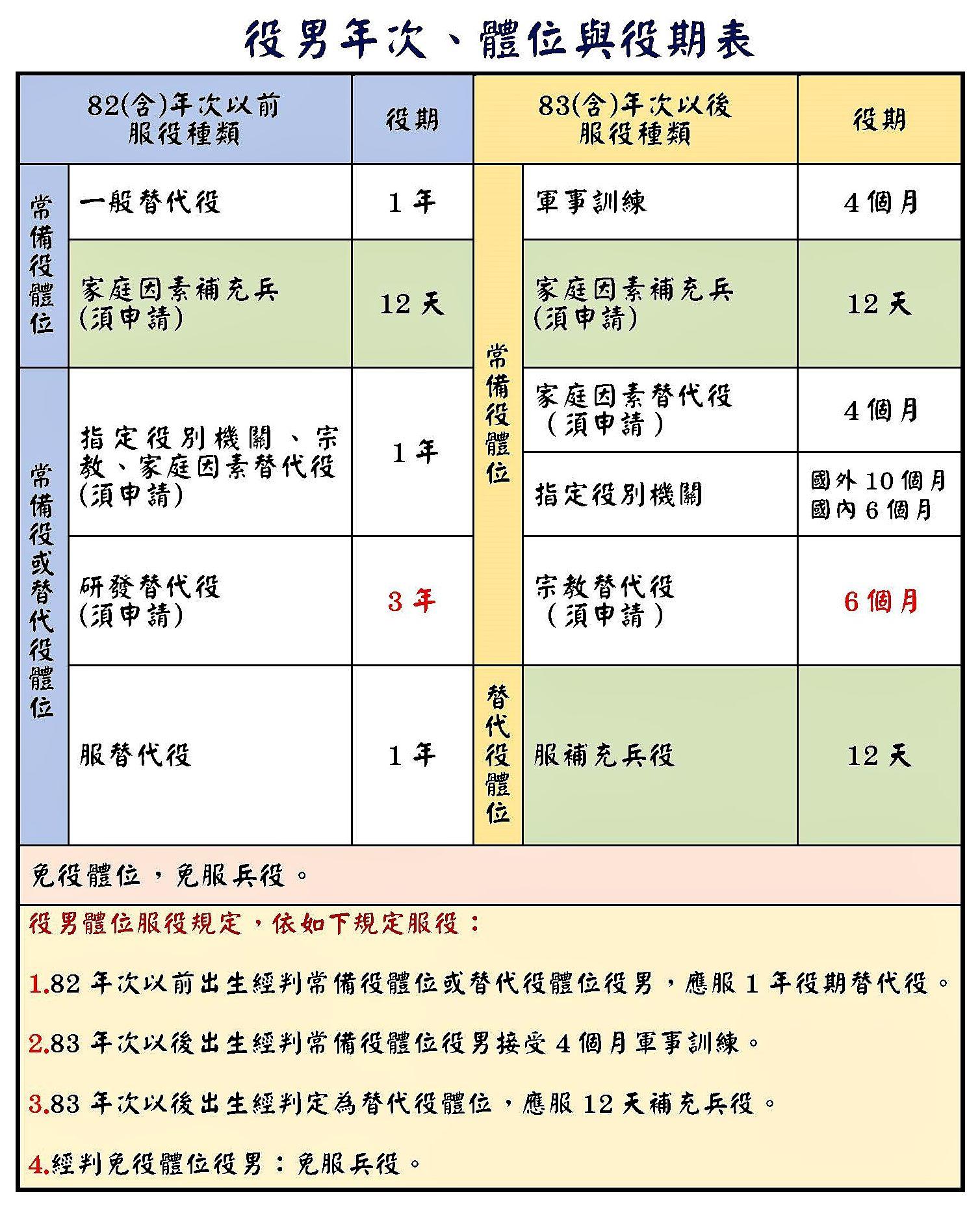 役男年次、體位與役期表.jpg