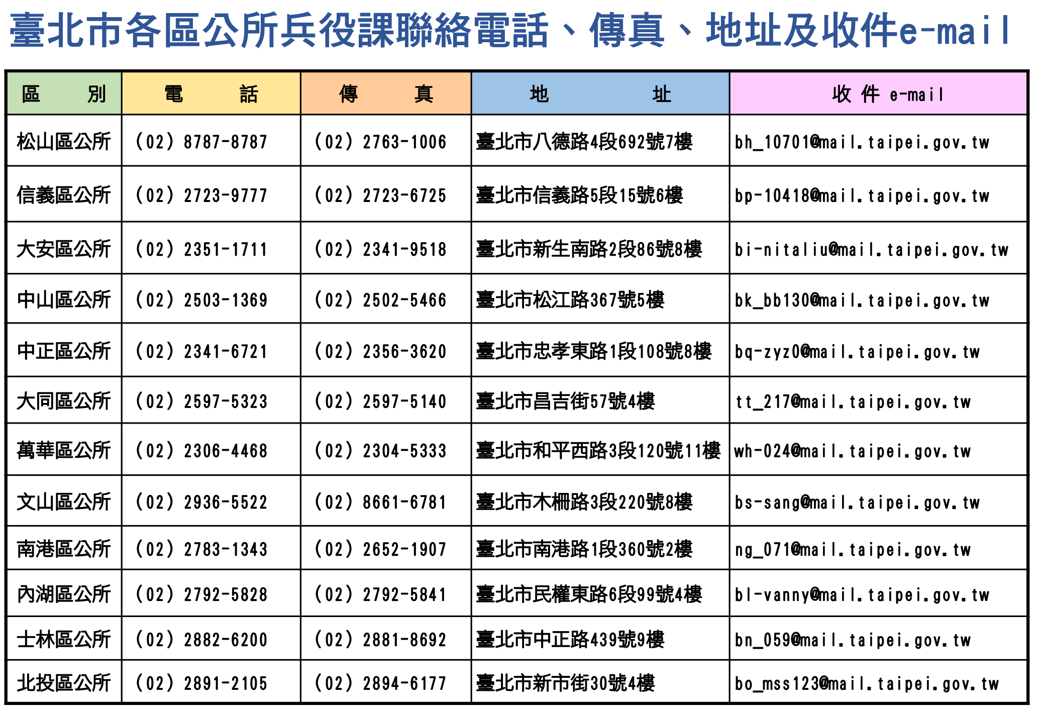 臺北市各區公所兵役課聯絡資訊
