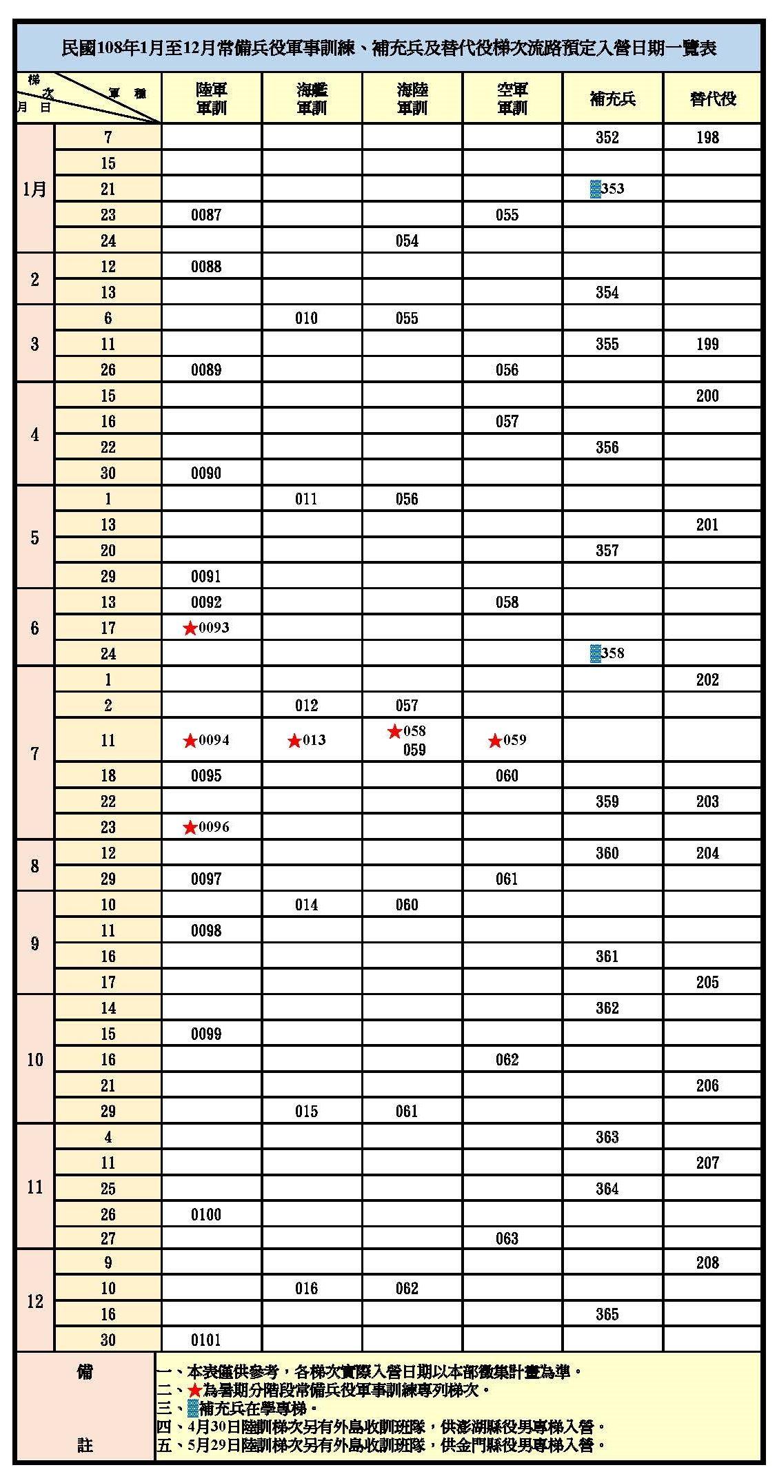 民國108年1月至12月常備兵役軍事訓練、補充兵及替代役梯次流路預定入營日期一覽表