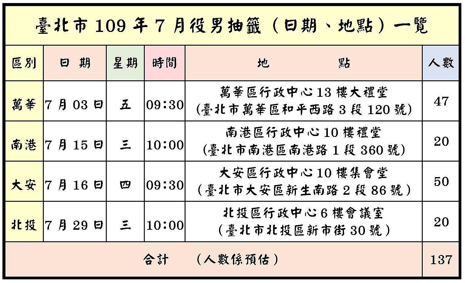 臺北市109年7月役男抽籤(日期、地點)一覽圖