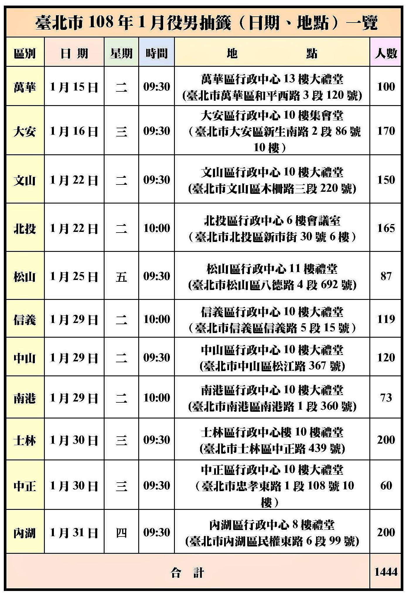 臺北市108年1月役男抽籤(日期、地點)一覽