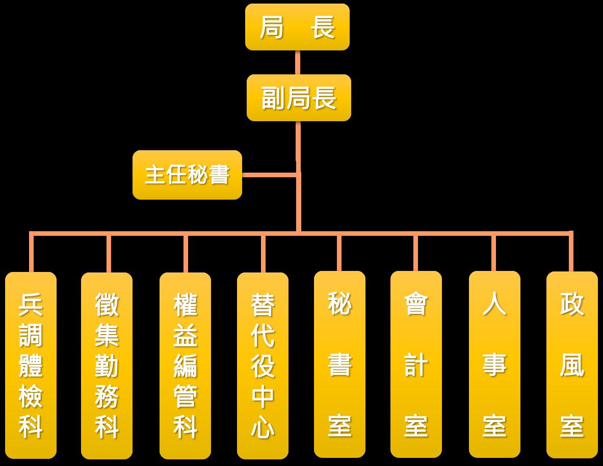 臺北市政府兵役局組織圖