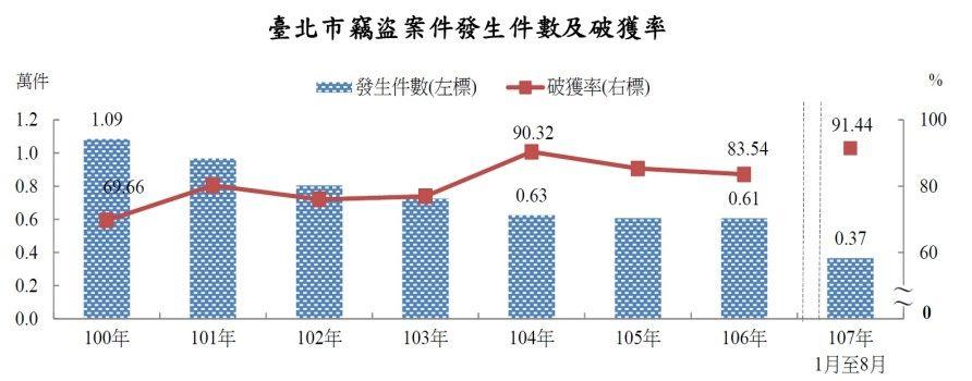 民國100年至106年全年及107年1月至8月臺北市竊盜案件發生件數及破獲率雙軸統計圖