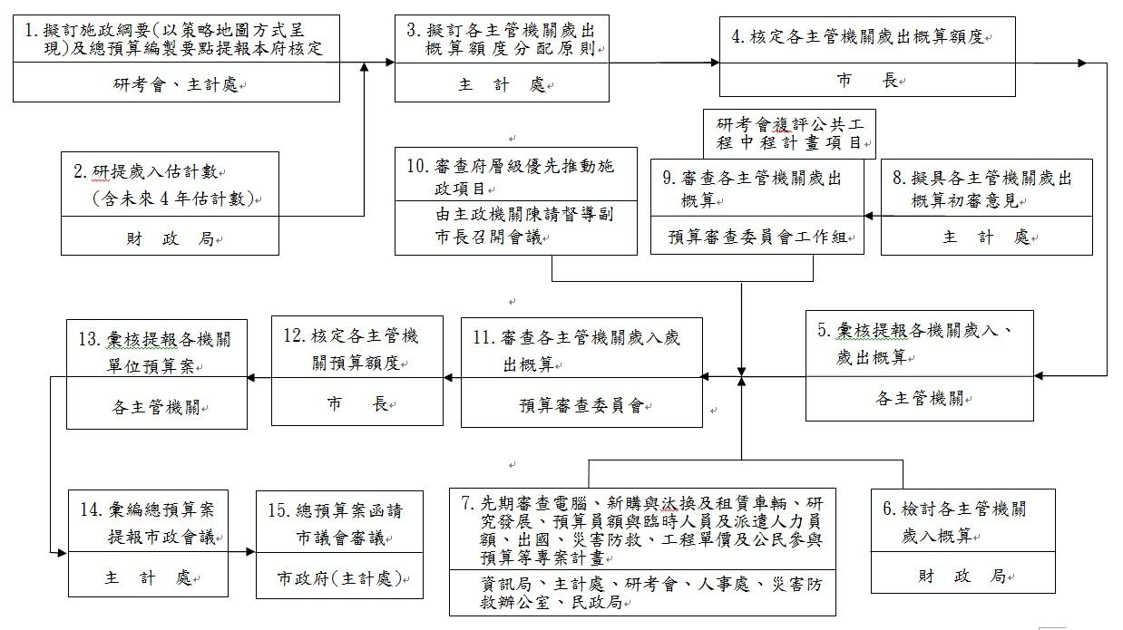 臺北市總預算案籌編流程圖