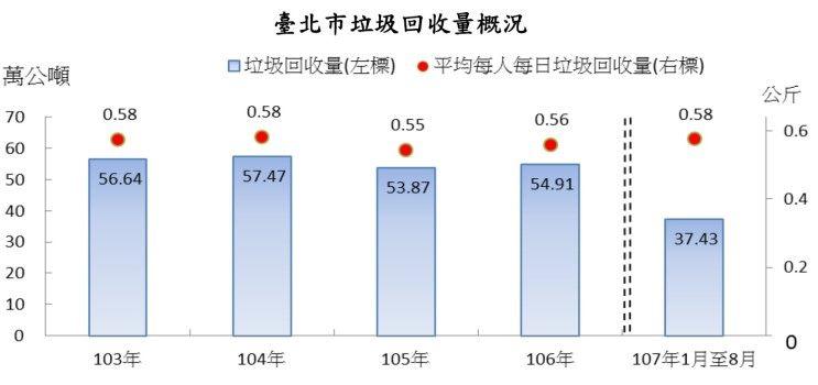 民國103年至106年級107年1月至8月臺北市垃圾回收量概況