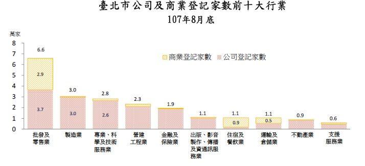 民國107年8月底臺北市前十大行業公司及商業登記家數直條堆疊圖