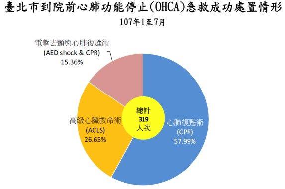 107年1至7月臺北市到院前心肺功能停止(OHCA)急救成功處置人次圓餅圖