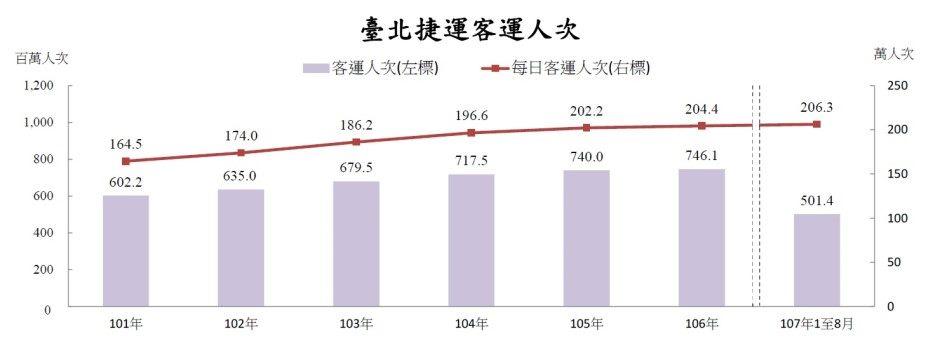 民國101年至106年級107年1月至8月臺北捷運客運人次及每日客運人次雙軸統計圖