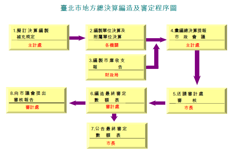 臺北市地方總決算編造及審定程序圖