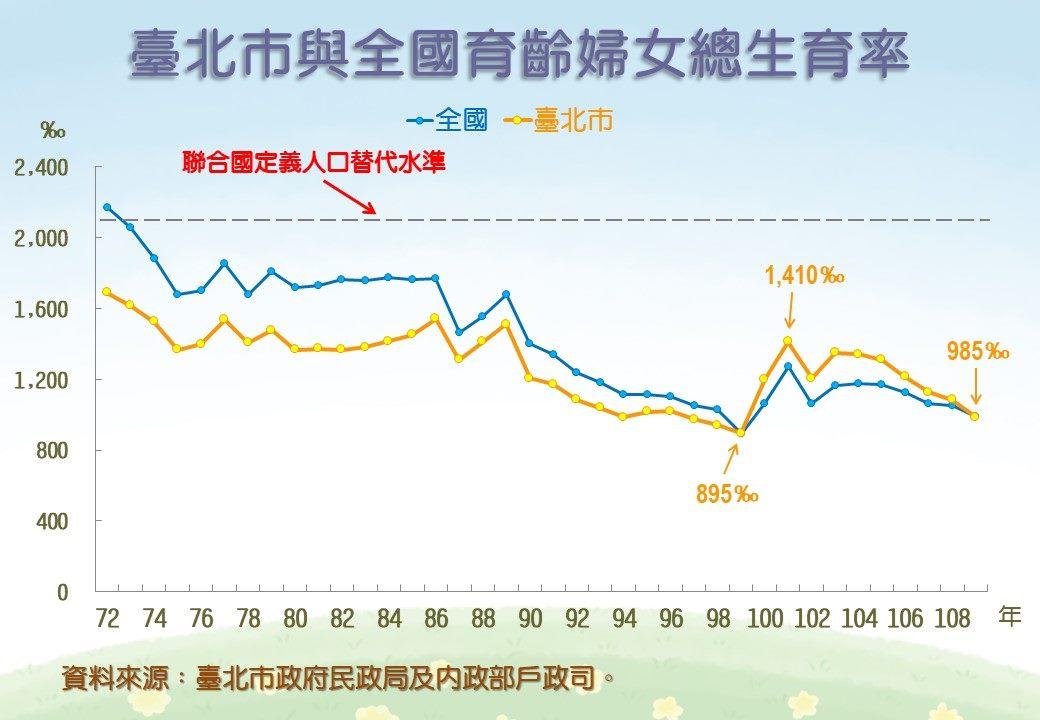 臺北市與全國育齡婦女總生育率折線圖