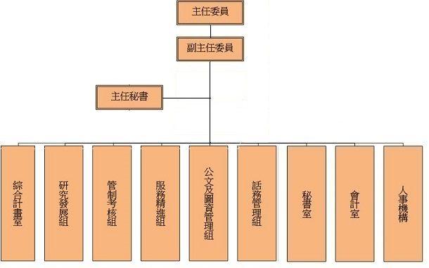 研考會組織架構圖說明如下