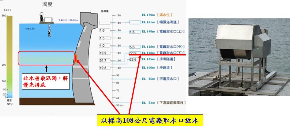 圖3 翡翠水庫大壩水域自動監測系統圖