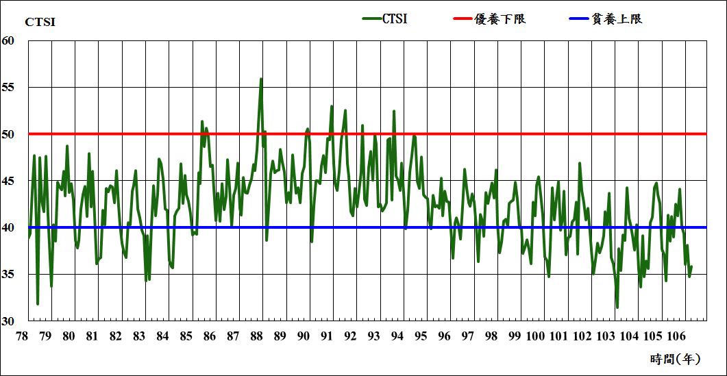 圖2 翡翠水庫歷年水質卡爾森指數統計圖