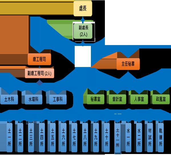 本處組織架構圖