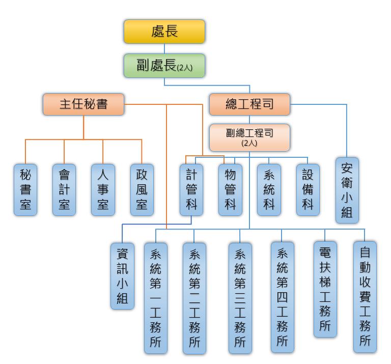 機工處組織架構圖