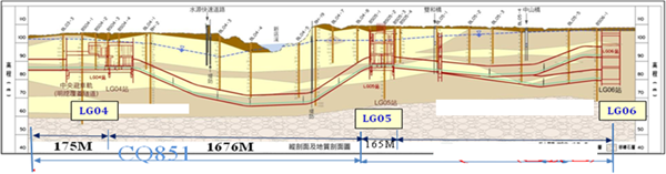 LG05站剖面示意圖