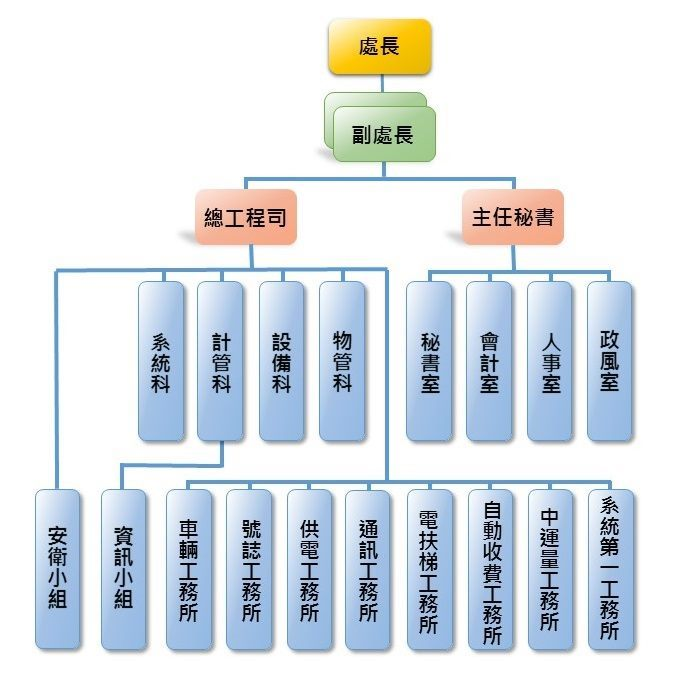 圖片-機工組織架構圖
