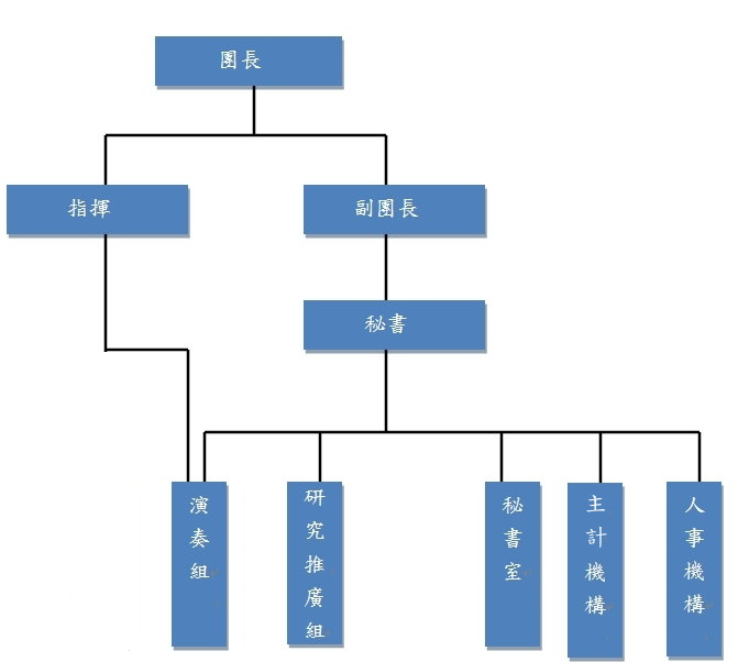 臺北市立國樂團組織架構