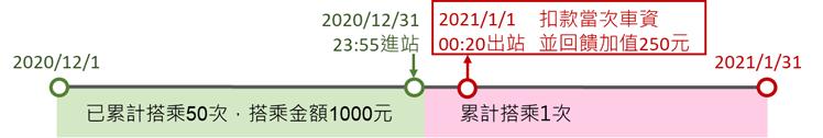 搭乘捷運之進站及出站時間如有跨月,則該次搭乘紀錄累計於次月,並於出站閘門將當月回饋金自動加值存入電子錢包。