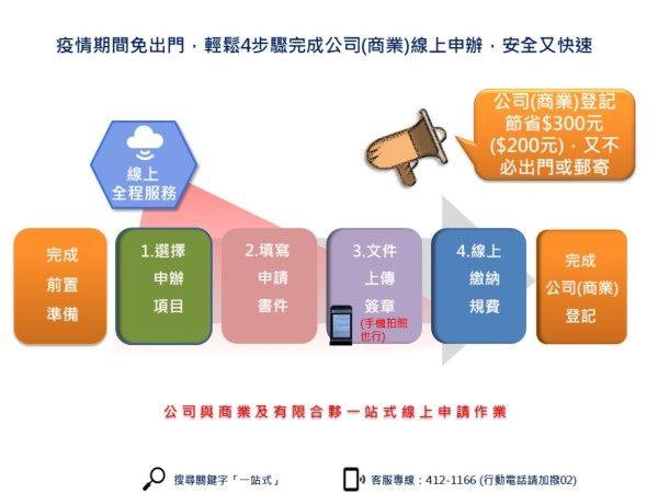 疫情期間免出門,輕鬆4步驟完成公司(商業)線上申辦,安全又快速