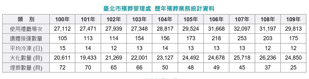 歷年殯葬業務統計資料