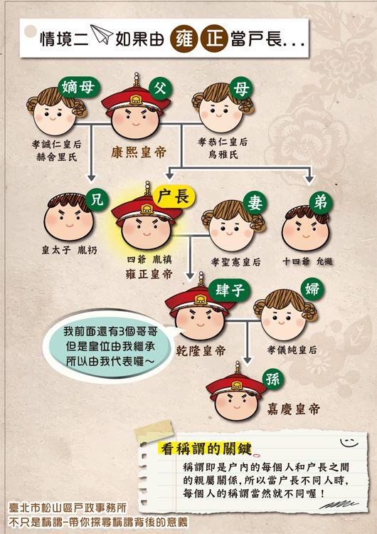 海報3-康熙雍正乾隆三代若以雍正為戶長時的家族稱謂表