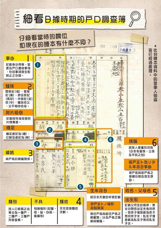 海報5-日據謄本各項欄位介紹