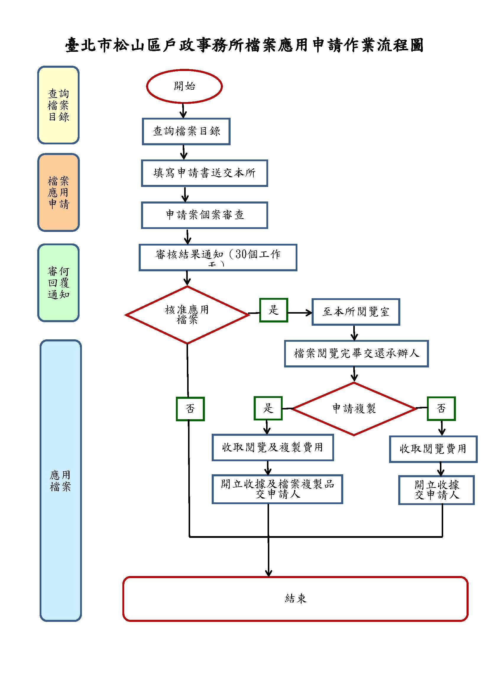 檔案應用申請處理流程圖