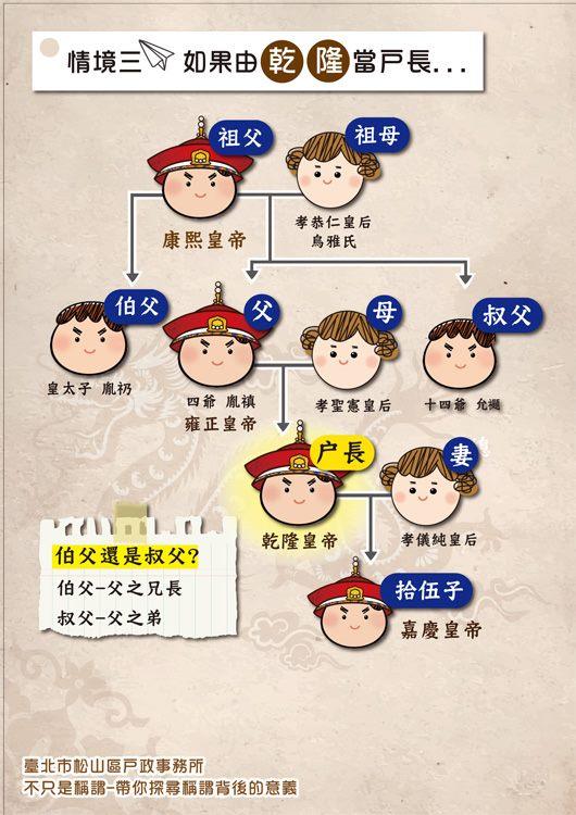 海報4-康熙雍正乾隆三代若以乾隆為戶長時的家族稱謂表
