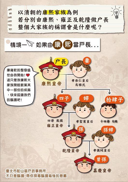 海報2-康熙雍正乾隆三代若以康熙為戶長時的家族稱謂表