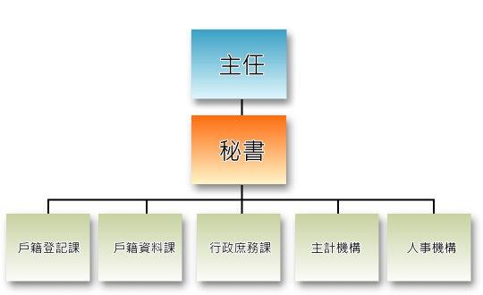 本所隸屬於臺北市政府,為本府二級機關,置主任1人、秘書1人,下設3課2機構,預算員額74人