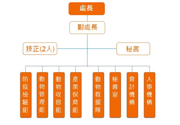 臺北市動物保護處組織架構圖