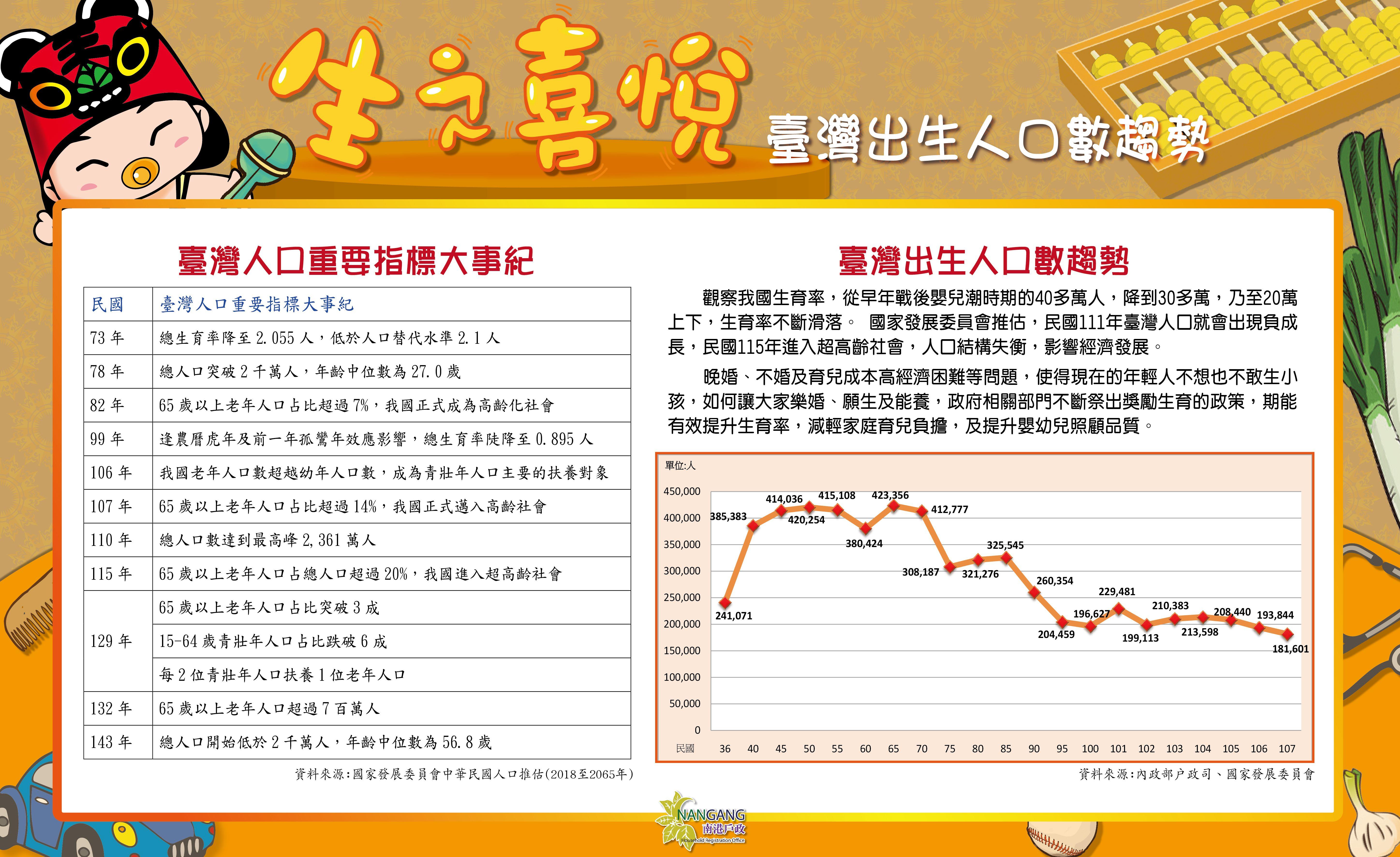 臺灣出生人口數趨勢