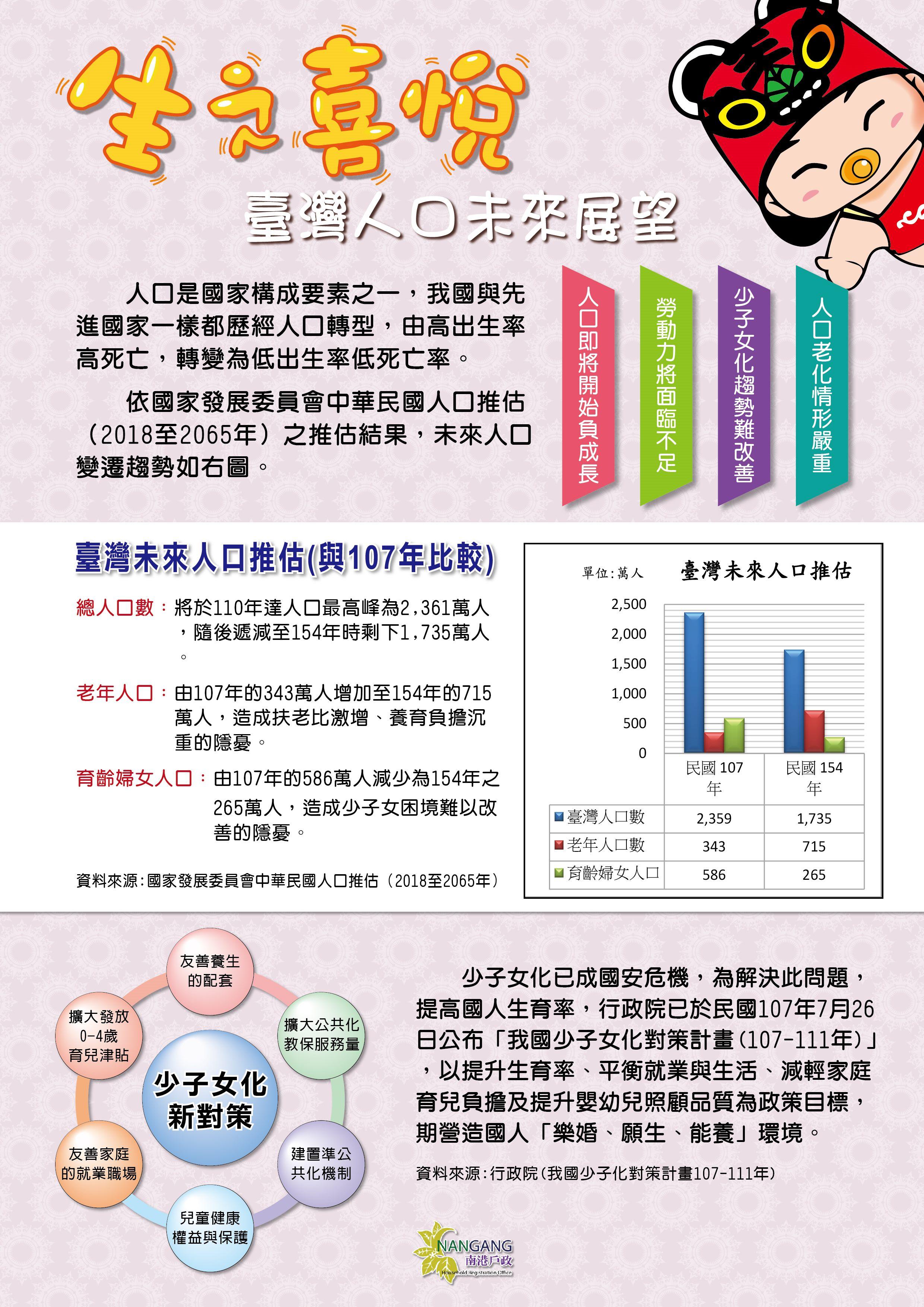 臺灣人口未來展望