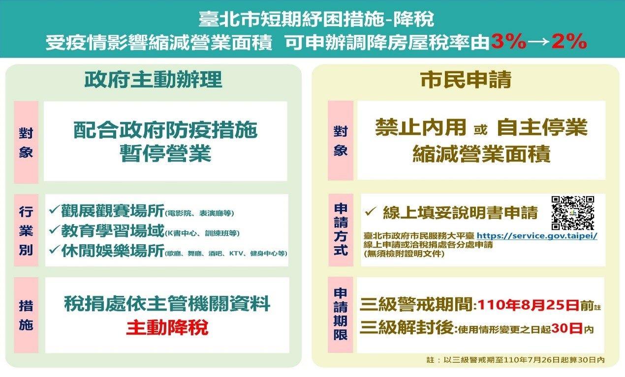 臺北市短期紓困措施-降稅