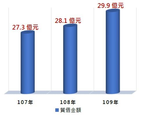 107~109質借金額