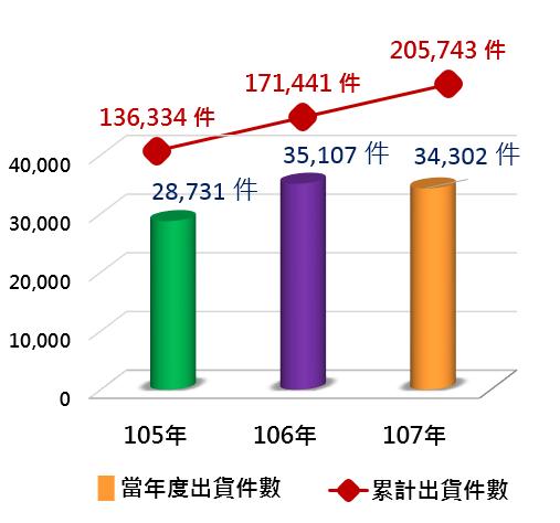 105~107惜物網當年度及累計出貨件數