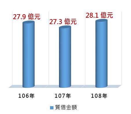 106~108質借金額