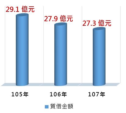 105~107質借金額