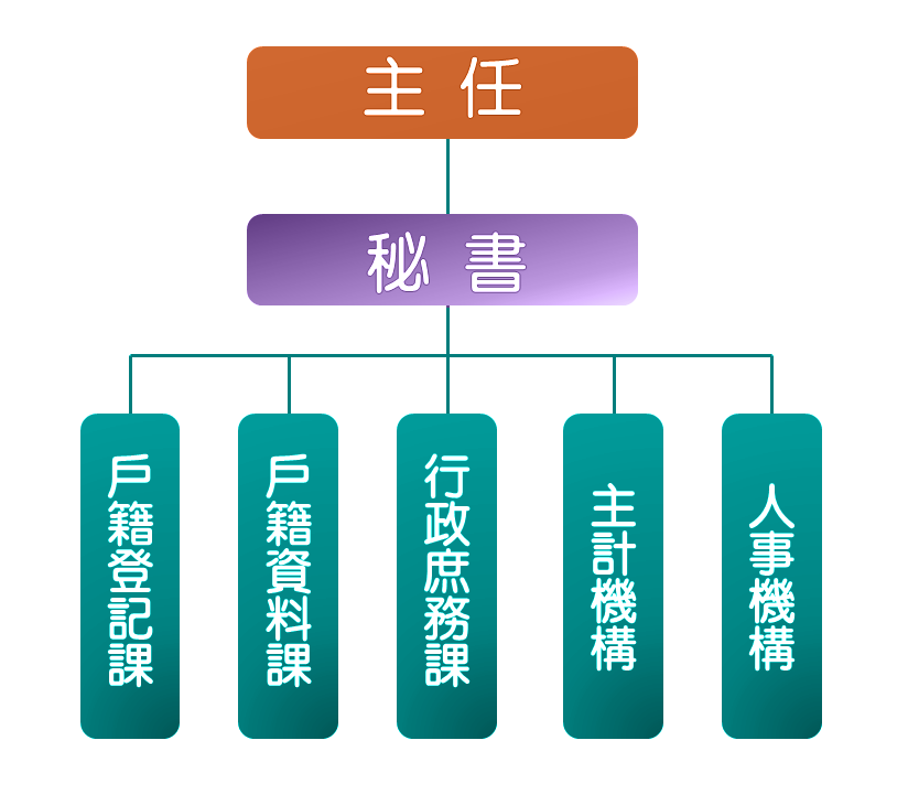 臺北市萬華區戶政事務所組織架構圖