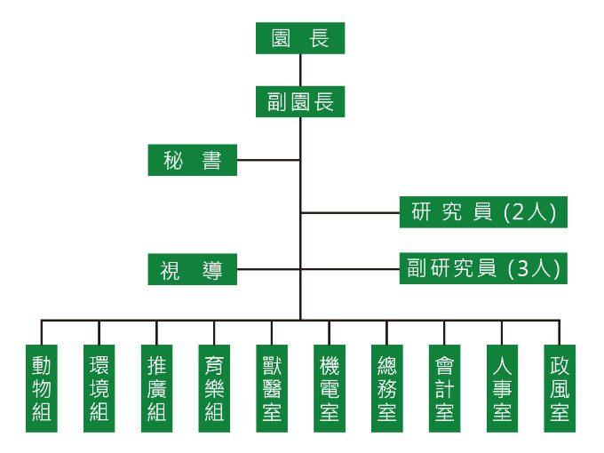 組織架構圖:園長、副園長及秘書各1人統籌園務,下設四組六室推行相關業務。