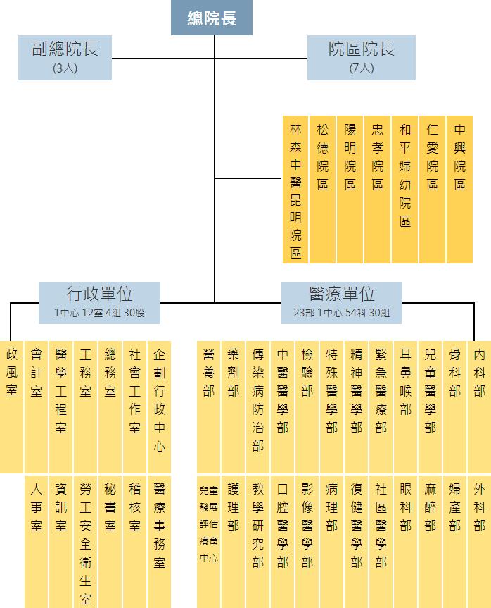 聯合醫院組織圖