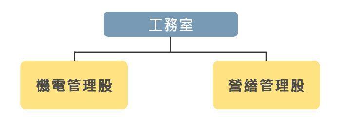工務室組織圖
