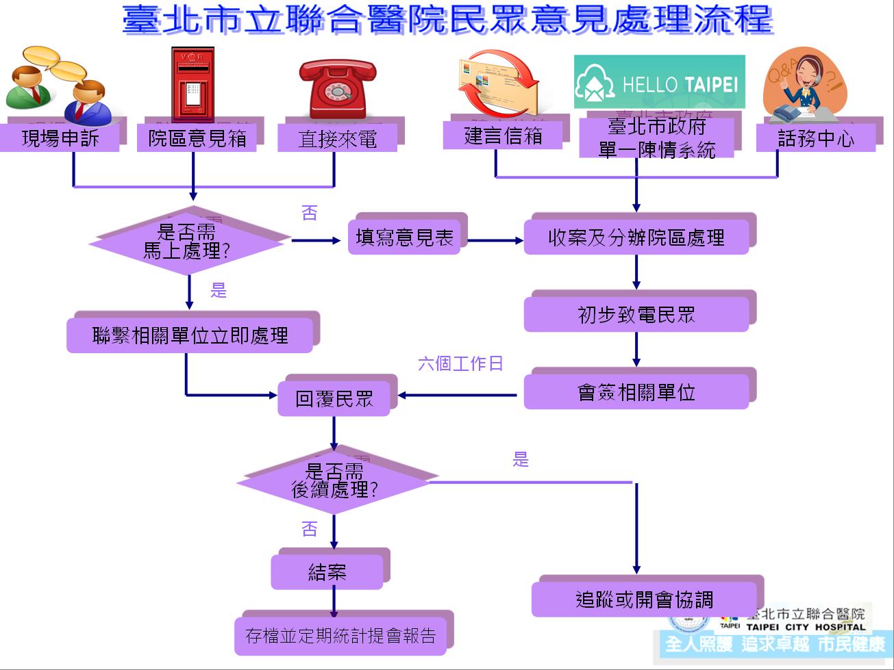 外網陳情流程圖更新(20121120)