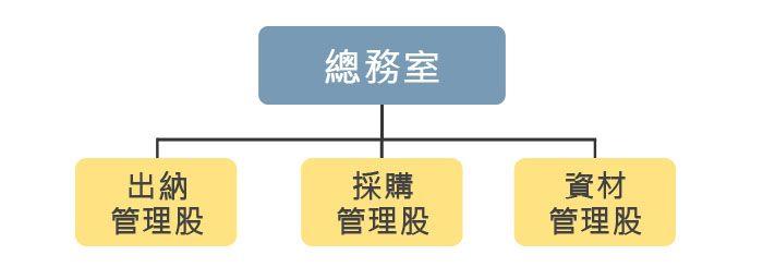 總務室組織圖