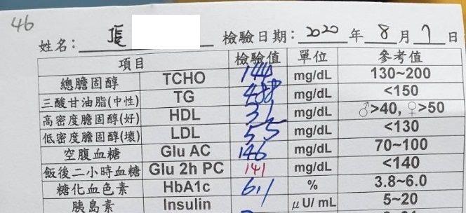 2020年8月7日血糖紀錄表