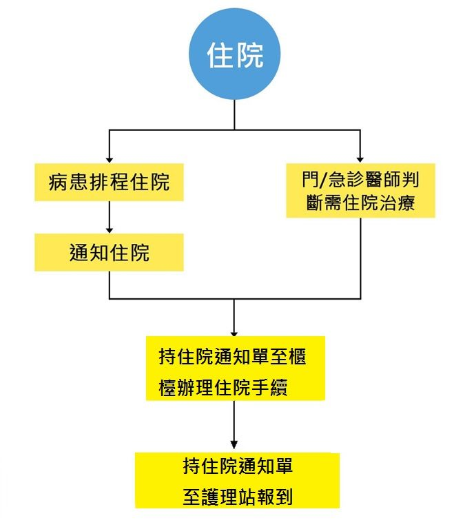 住院流程圖