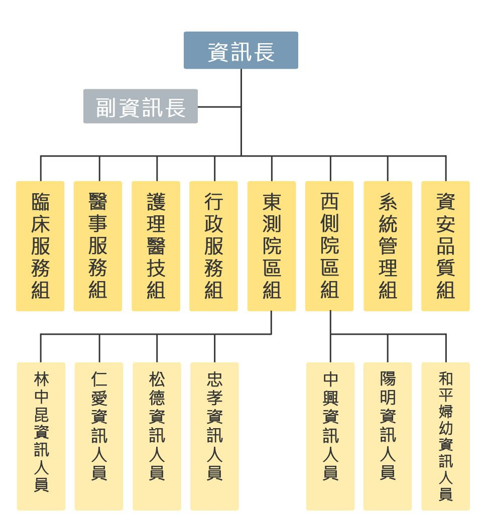 資訊中心組織圖