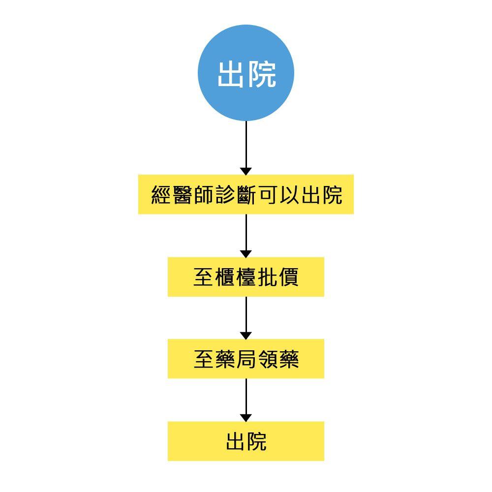 出院流程圖