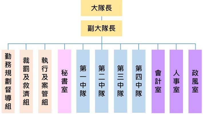 臺北市政府環境保護局環保稽查大隊組織架構